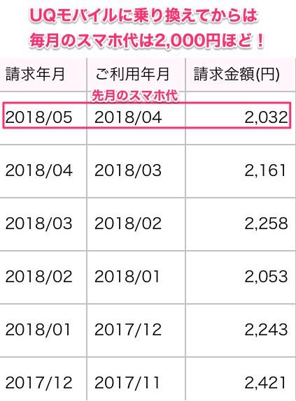 UQモバイルの月額料金半年分の明細
