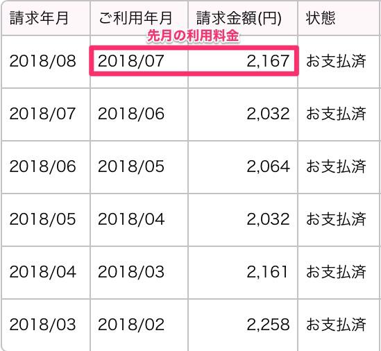 UQモバイルの月額料金半年分の明細(2018年3月〜2018年8月)