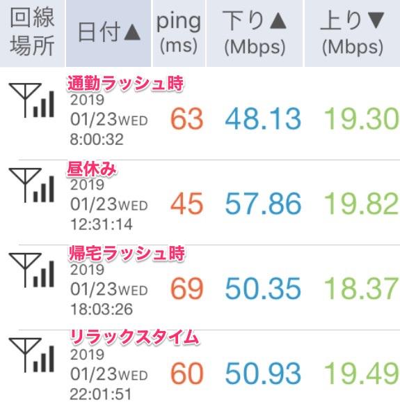 """""""2019年1月25日UQモバイルの通信速度チェック"""""""