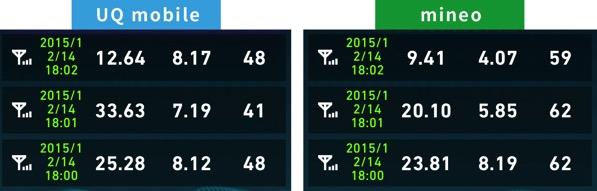 Uqmobileとmineo通信費比較2015年12月14日18時