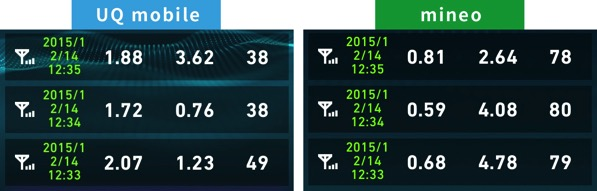 Uqmobileとmineo通信費比較2015年12月14日12時半