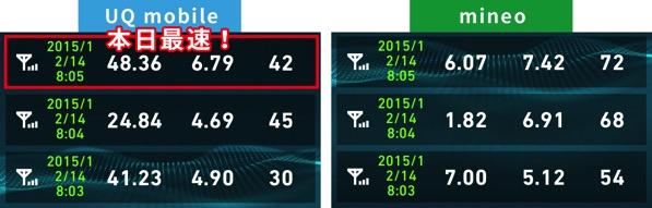 Uqmobileとmineo通信費比較2015年12月14日8時