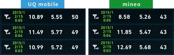 Uqmobileとmineo通信費比較2015年12月15日0時
