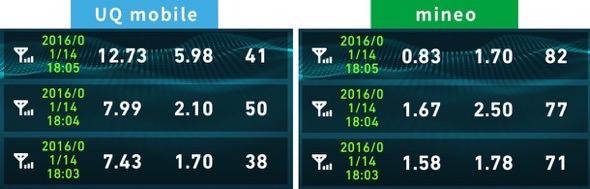uqmobileとmineo通信費比較2016年1月14日18時