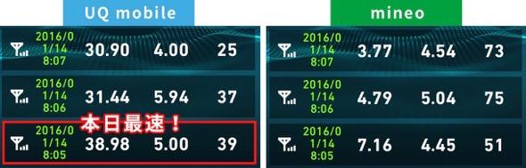 uqmobileとmineo通信費比較2016年1月14日8時