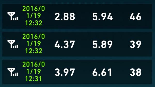 uqmobile通信速度20160119