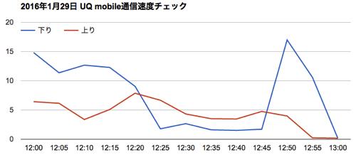 uqmobile通信速度20160129グラフ