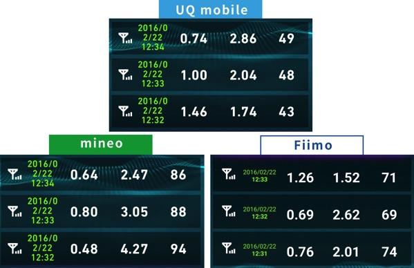 Uqmobileとmineo速度比較2016年2月22日12時