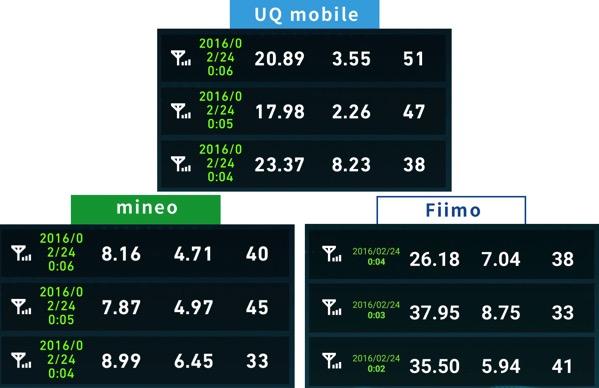 Uqmobileとmineo速度比較2016年2月24日0時