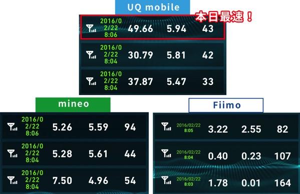 uqmobileとmineo速度比較2016年2月22日08時