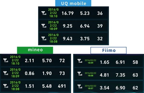 Uqmobileとmineo速度比較2016年2月22日18時