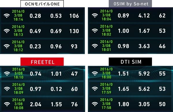 格安SIMの速度比較2016年3月8日18時
