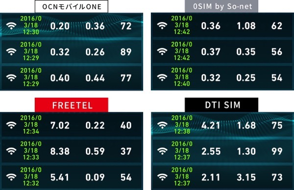 格安SIM速度比較2016031812