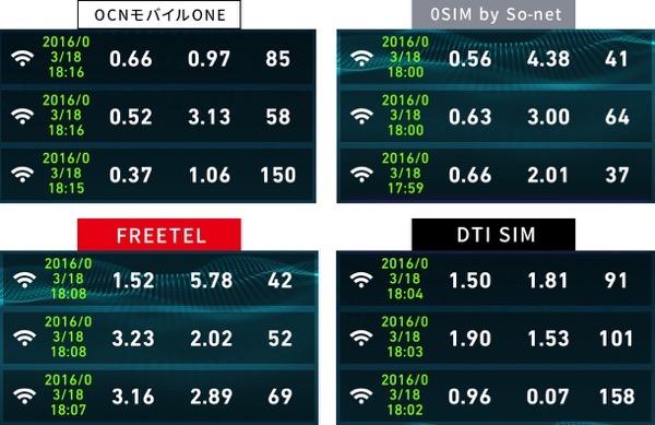 格安SIM速度比較2016031818