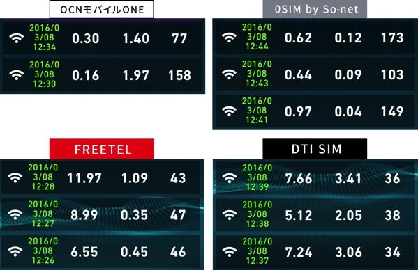 格安SIMの速度比較2016年3月8日12時半