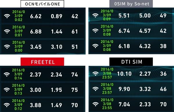 格安SIMの速度比較2016年3月9日00