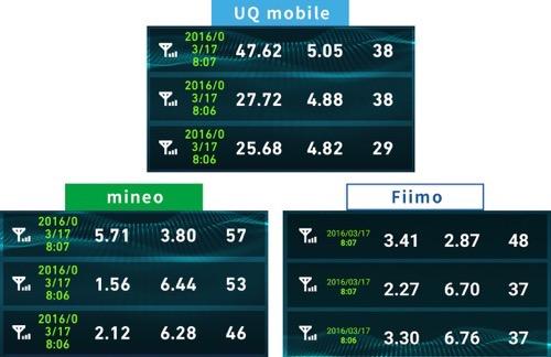 Uqmobileとmineo速度比較2016年3月17日08時
