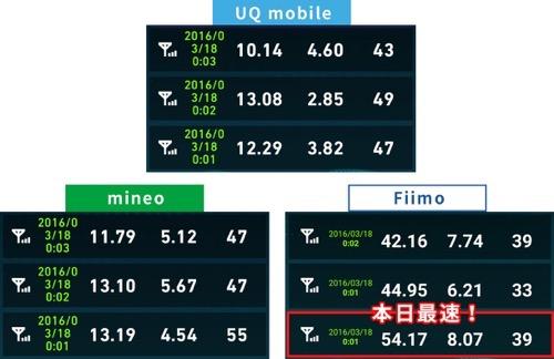 Uqmobileとmineo速度比較2016年3月18日00時