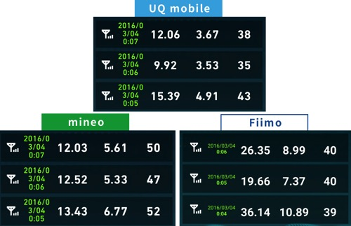uqmobileとmineo速度比較2016年3月4日0時