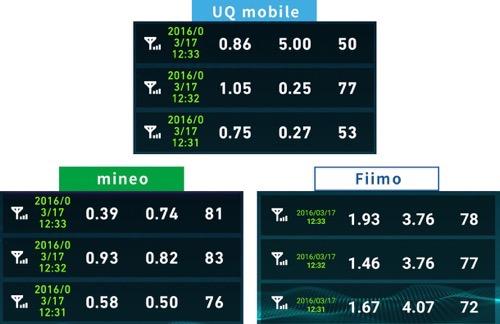 Uqmobileとmineo速度比較2016年3月17日12時