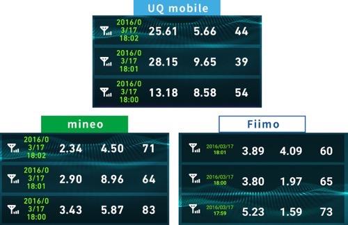 Uqmobileとmineo速度比較2016年3月17日18時