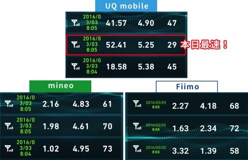 uqmobileとmineo速度比較2016年3月3日08時