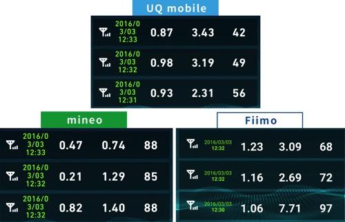 uqmobileとmineo速度比較2016年3月3日12時30分