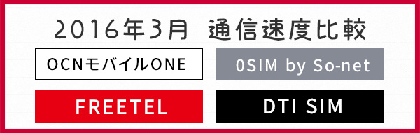ドコモ端末が使える格安SIM速度比較2016年3月