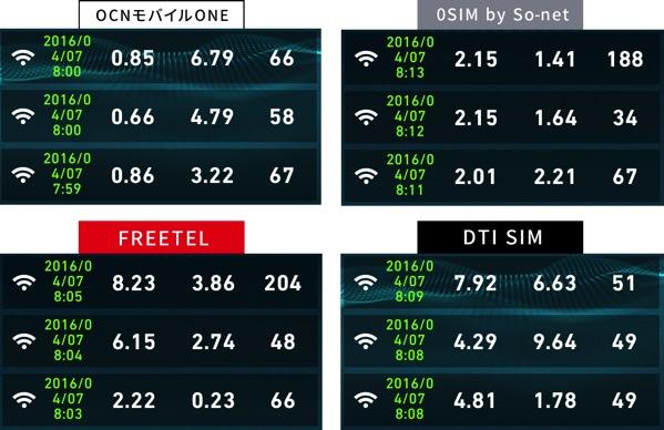 ドコモ端末が使える格安SIMの速度比較2016年4月7日8時