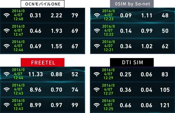 ドコモ端末が使える格安SIMの速度比較2016年4月7日12時