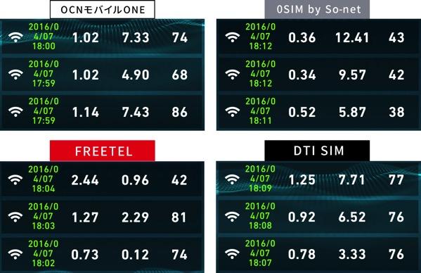 ドコモ端末が使える格安SIMの速度比較2016年4月7日18時