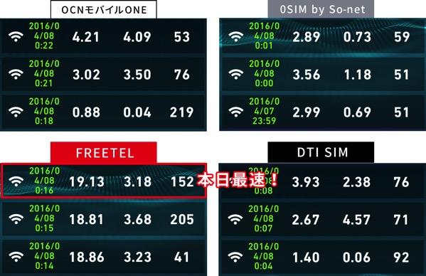 ドコモ端末が使える格安SIMの速度比較2016年4月8日0時