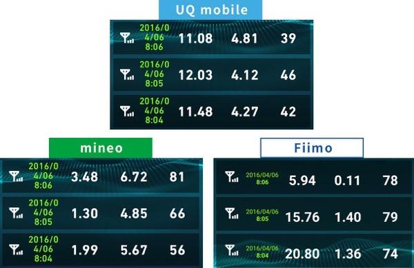 uqモバイルとmineo速度比較2016年4月6日8時