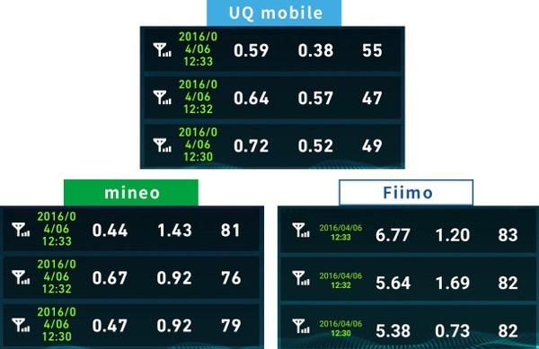 uqモバイルとmineo速度比較2016年4月6日12時