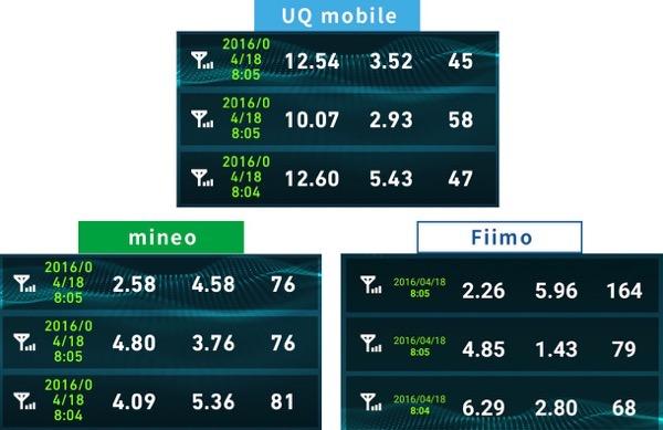uqモバイルとmineo速度比較2016年4月18日8時