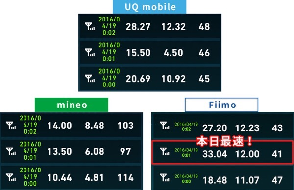 uqmobilemineo speed2016041900