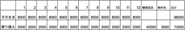 1年でMNPした時の料金比較表