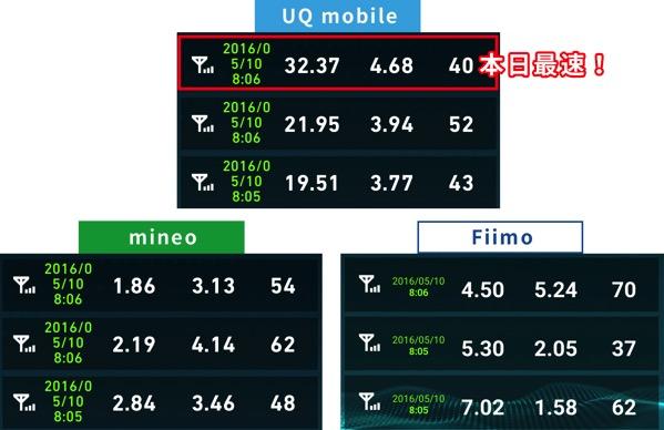 uqmobileとmineoとfiimoの速度調査2016年5月10日8時の結果