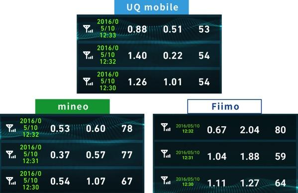 uqmobileとmineoとfiimoの速度調査2016年5月10日12時の結果