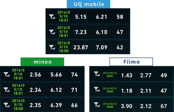 uqmobileとmineoとfiimoの速度調査2016年5月10日18時の結果