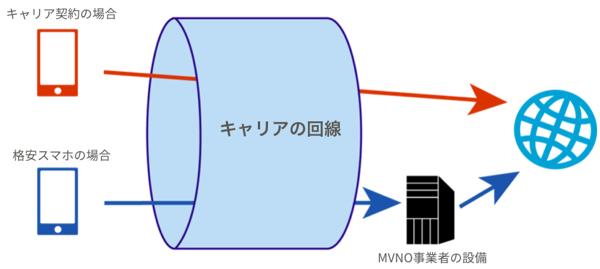 簡易版格安SIMのネットワーク経路図