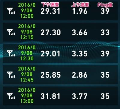 UQモバイル速度測定2016年9月8日
