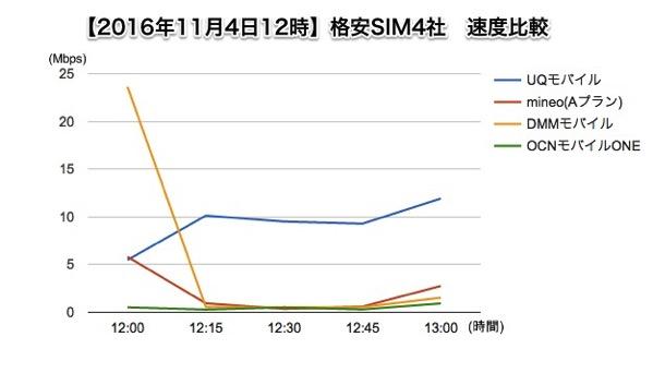 格安SIM4社速度比較グラフ