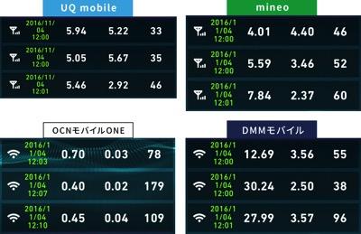 格安SIM通信速度比較2016年11月4日12時