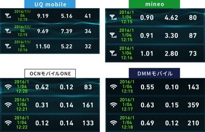 格安SIM通信速度比較2016年11月4日12時15分