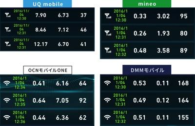 格安SIM通信速度比較2016年11月4日12時30分