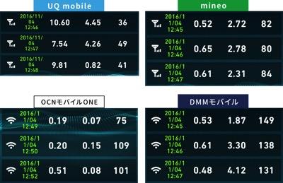 格安SIM通信速度比較2016年11月4日12時45分