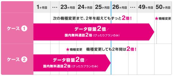 UQモバイルゼロ学割の容量2倍キャンペーンのイメージ