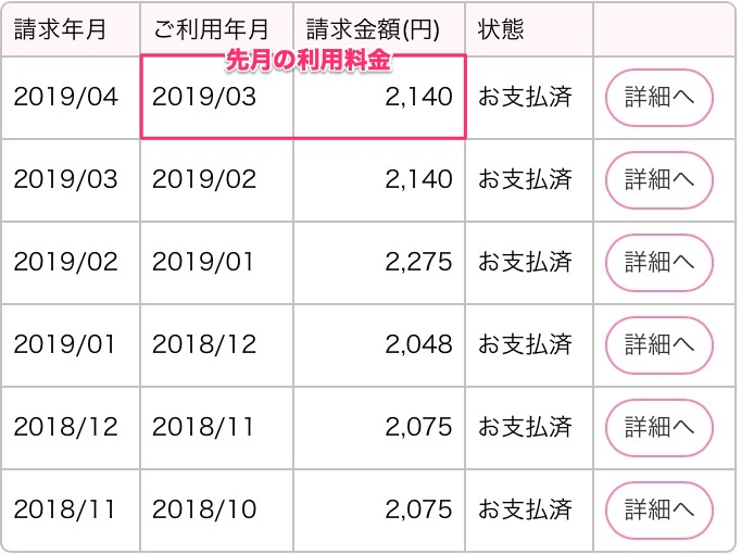 UQモバイルの月額料金半年分の明細(2018年10月〜2019年3月)