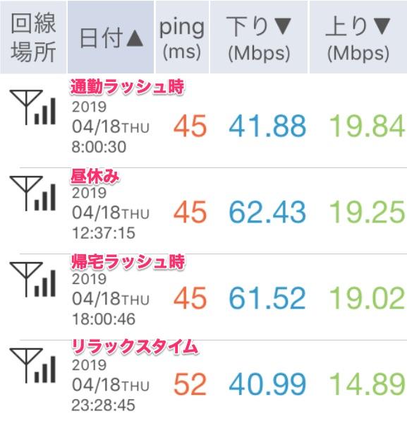 2019年4月19日UQモバイルの通信速度チェック